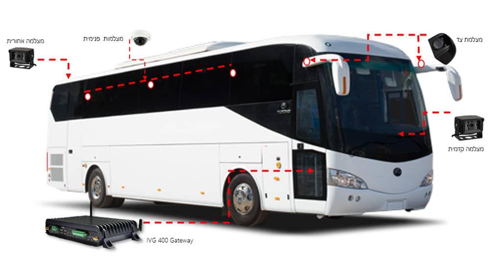 מערכת ה – MDVR והמצלמות באוטובוסים